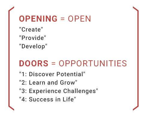OPENING = OPEN DOORS = OPPORTUNITIES