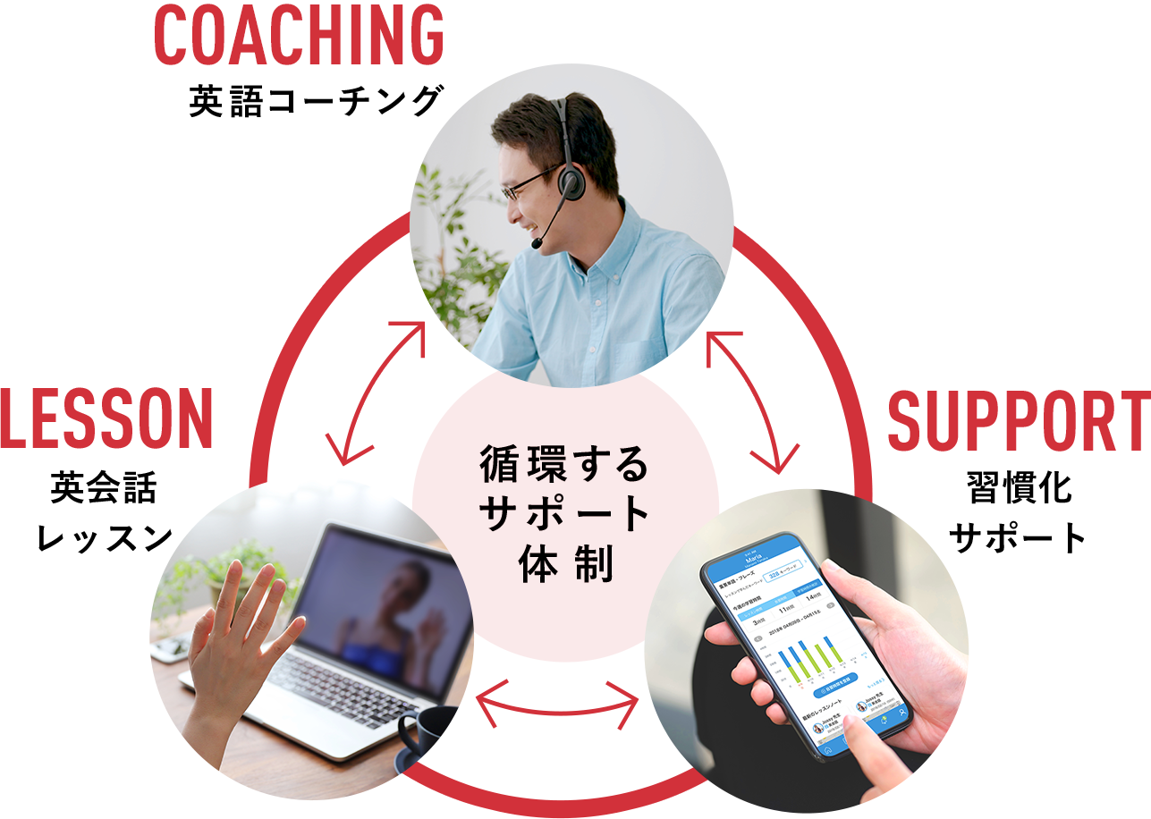 coaching_support